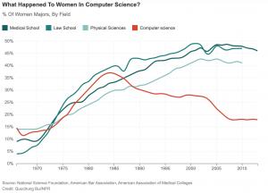 USA: Der Anteil der Informatik-Studentinnen sank Mitte 1980 dramatisch
